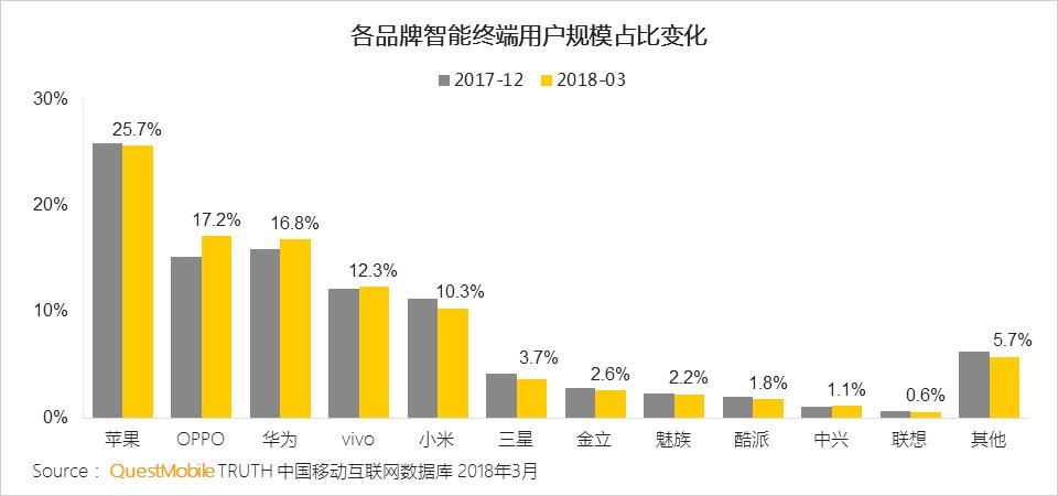 2018 Q1 中國各品牌手機市佔排行