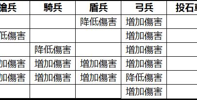 新三國志手機版 – 光榮特庫摩 小記