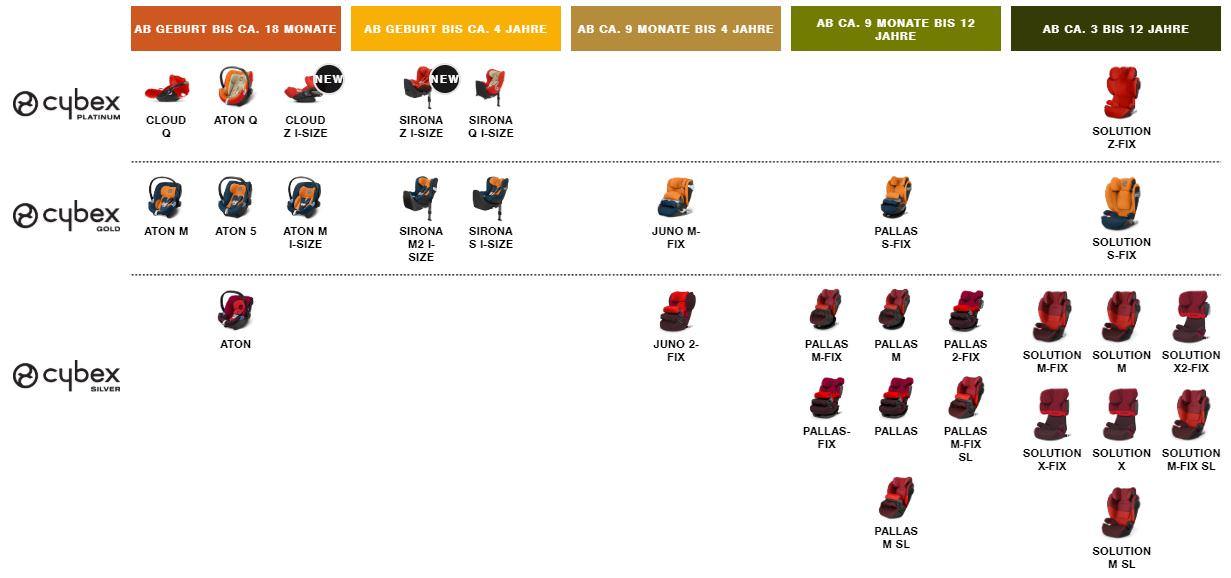 Cybex兒童安全座椅產品線